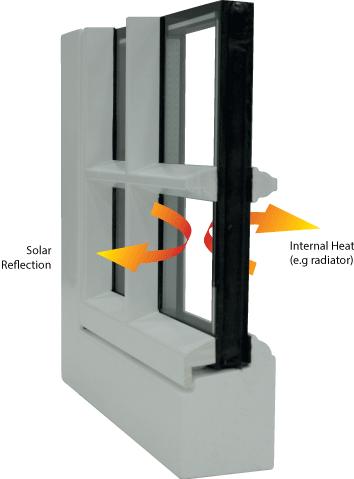 Thermal performance diagram